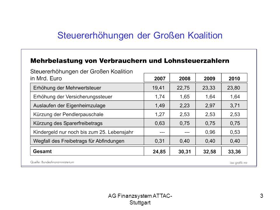 Steuererhöhungen der Großen Koalition