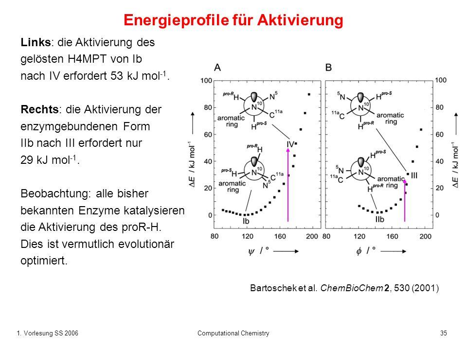 Energieprofile für Aktivierung