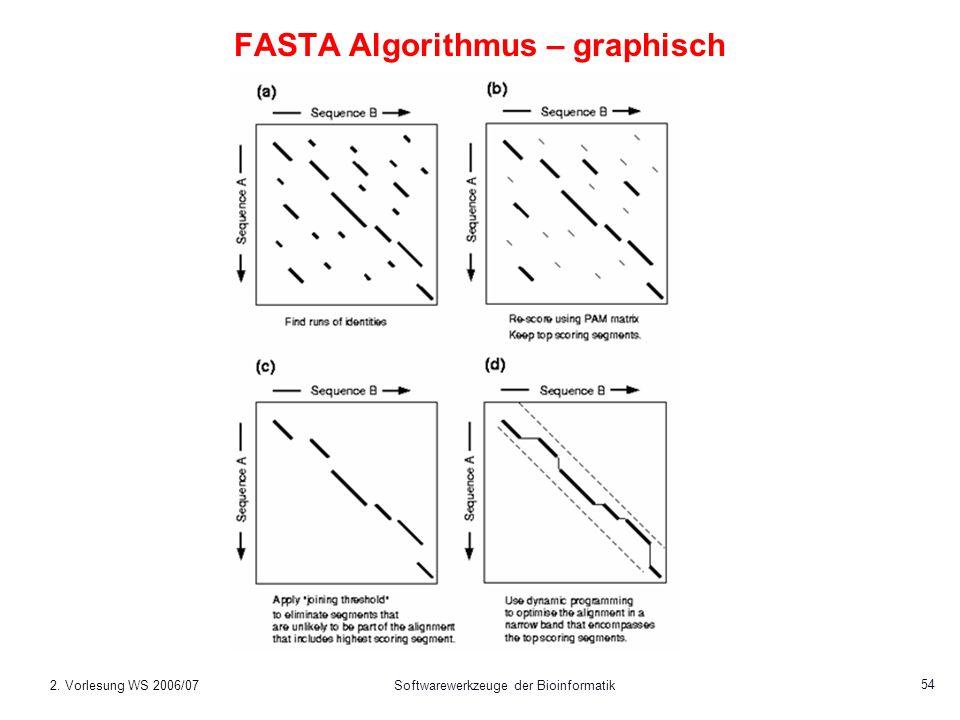FASTA Algorithmus – graphisch