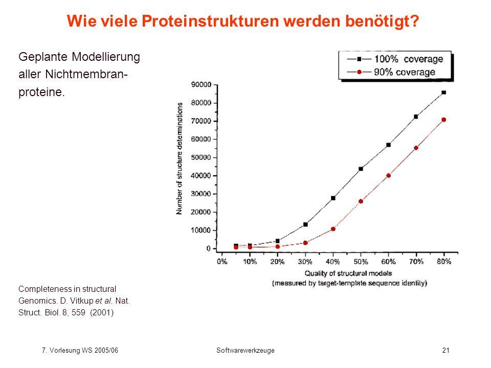 Wie viele Proteinstrukturen werden benötigt