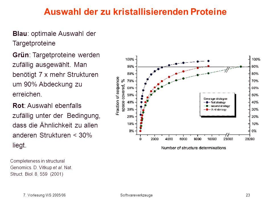 Auswahl der zu kristallisierenden Proteine