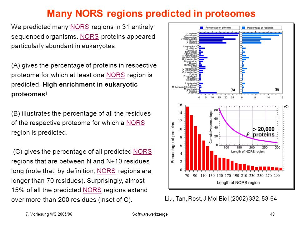 Many NORS regions predicted in proteomes