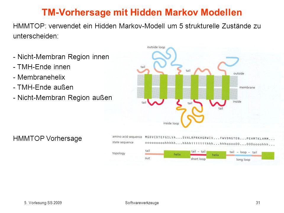 TM-Vorhersage mit Hidden Markov Modellen