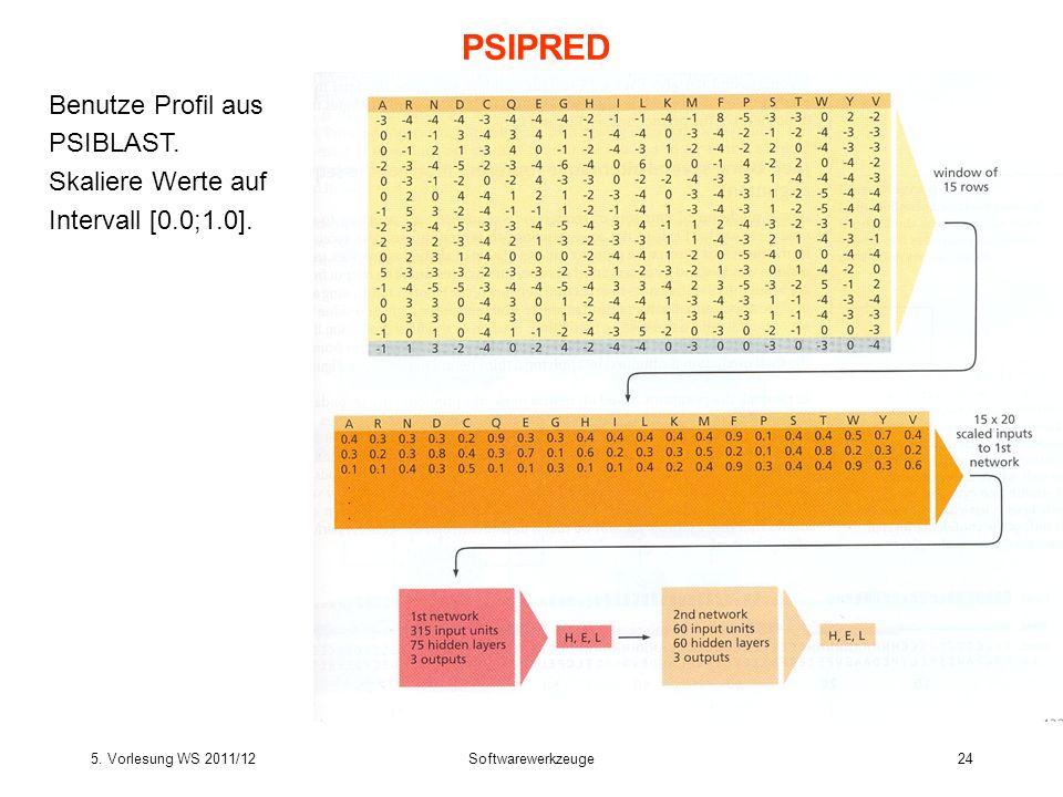 PSIPRED Benutze Profil aus PSIBLAST.