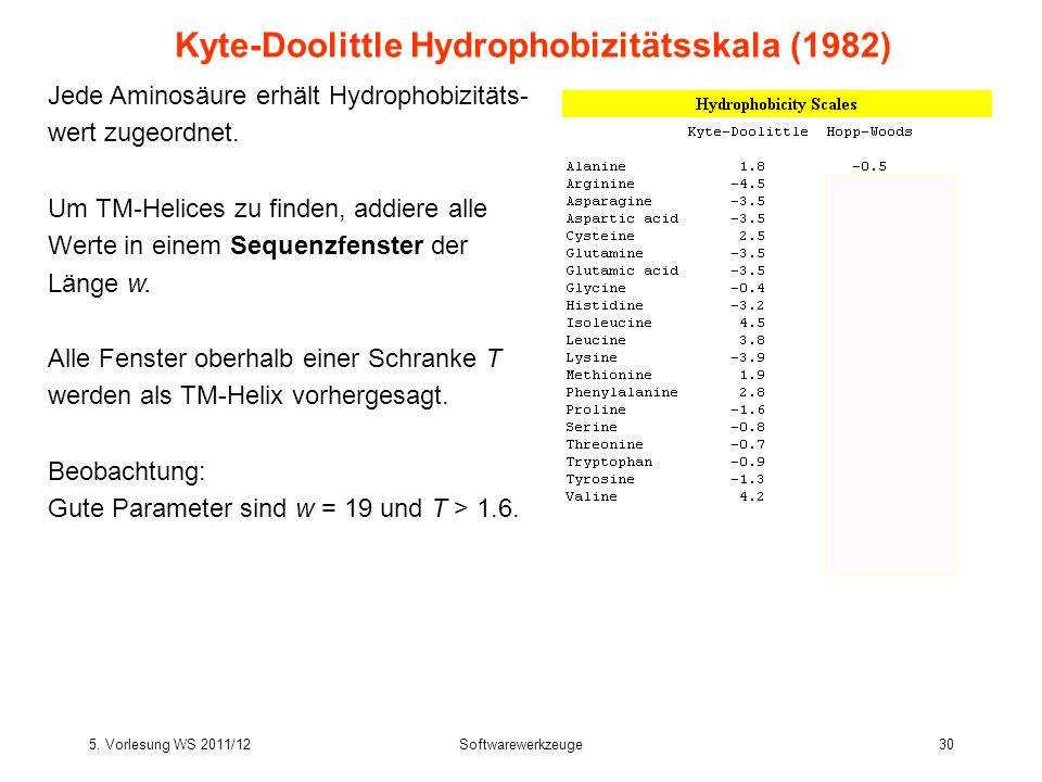 Kyte-Doolittle Hydrophobizitätsskala (1982)