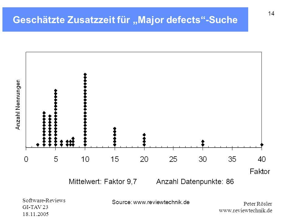 """Geschätzte Zusatzzeit für """"Major defects -Suche"""