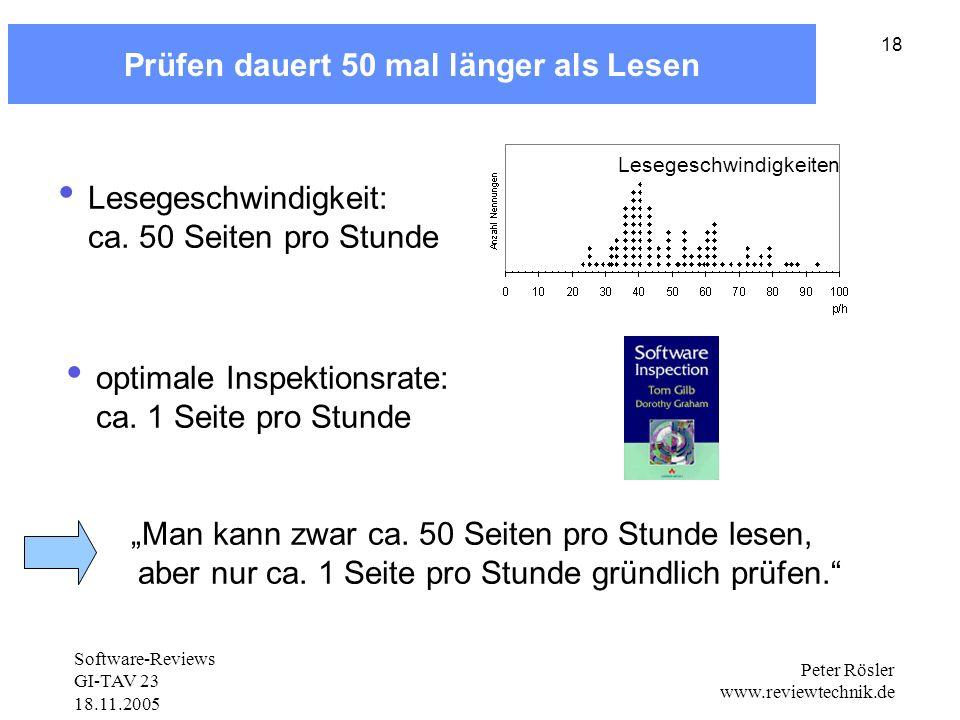 Prüfen dauert 50 mal länger als Lesen