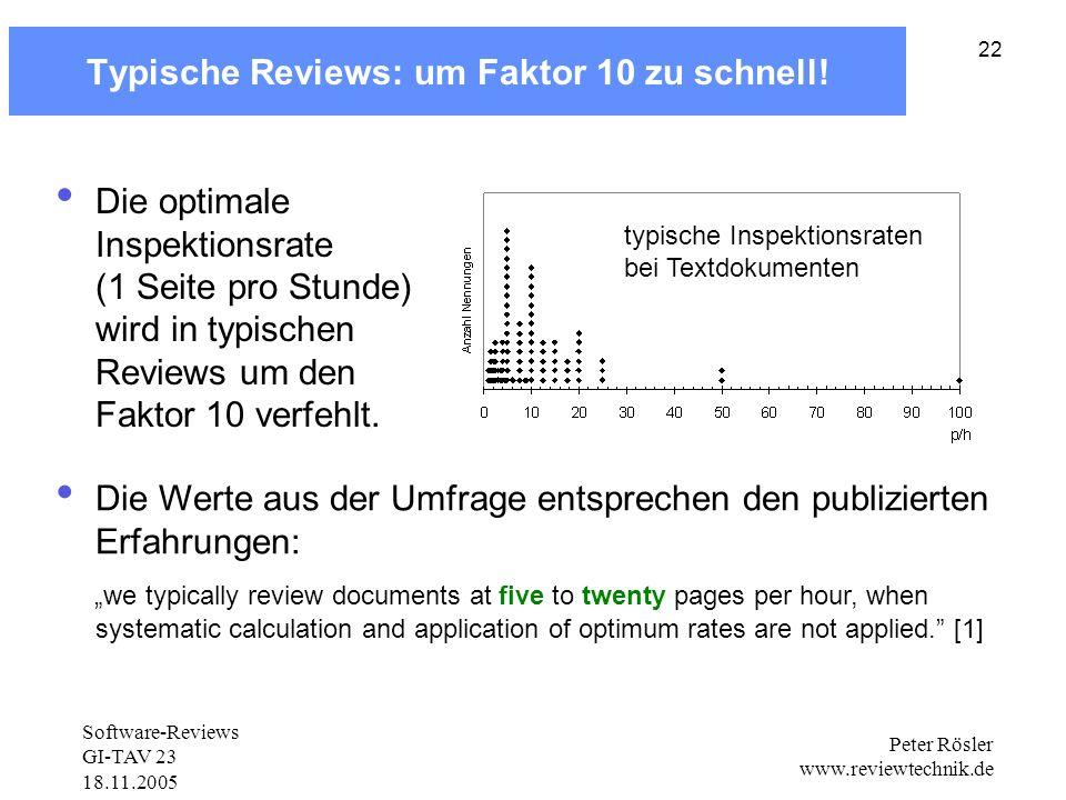 Typische Reviews: um Faktor 10 zu schnell!