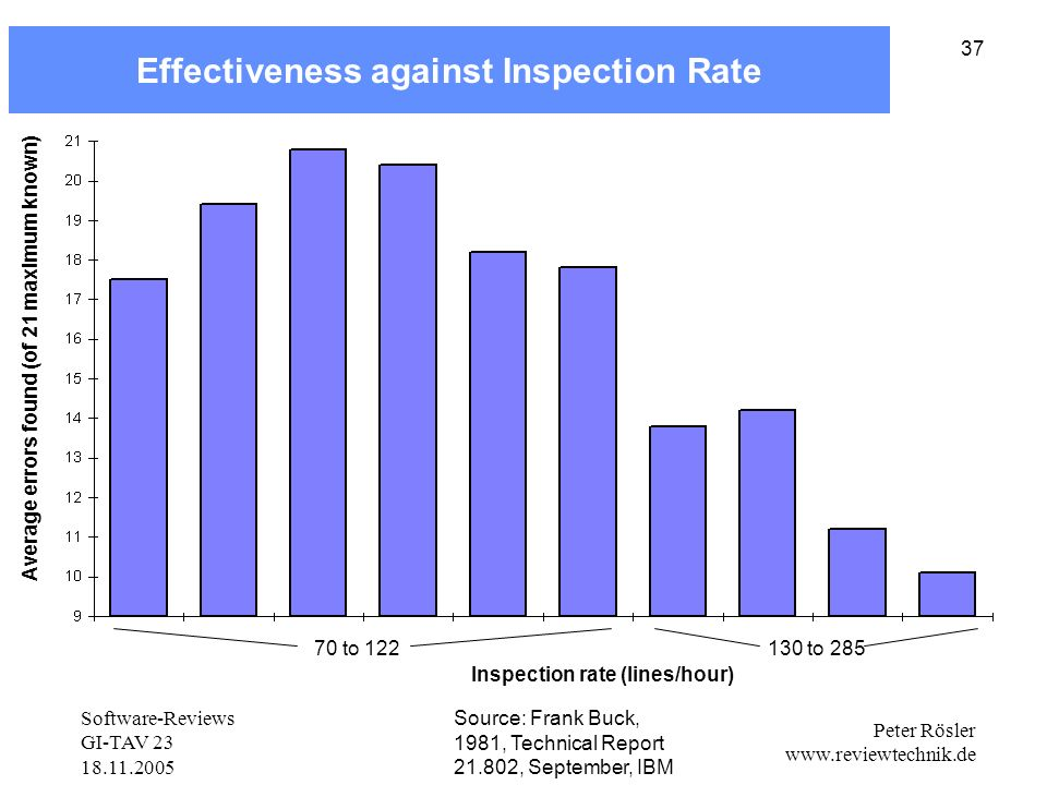 Effectiveness against Inspection Rate