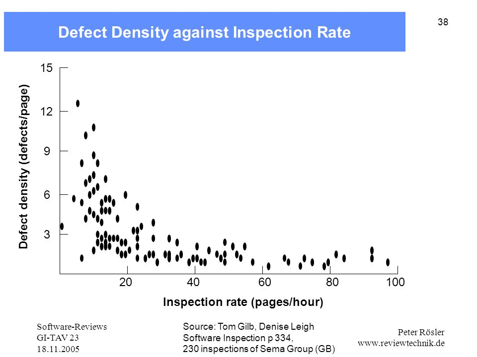 Defect Density against Inspection Rate