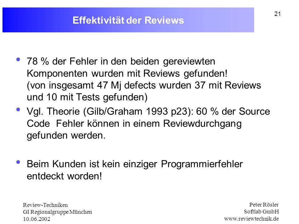 Effektivität der Reviews