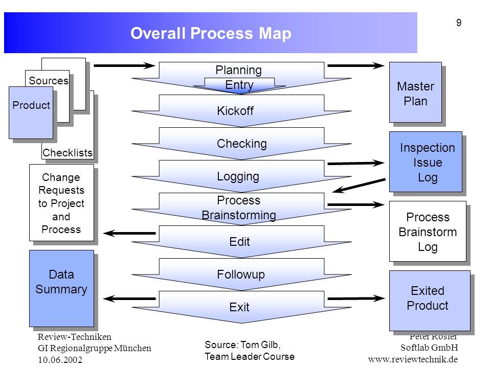 Overall Process Map Folie zur Seite legen Planning Entry Master Plan