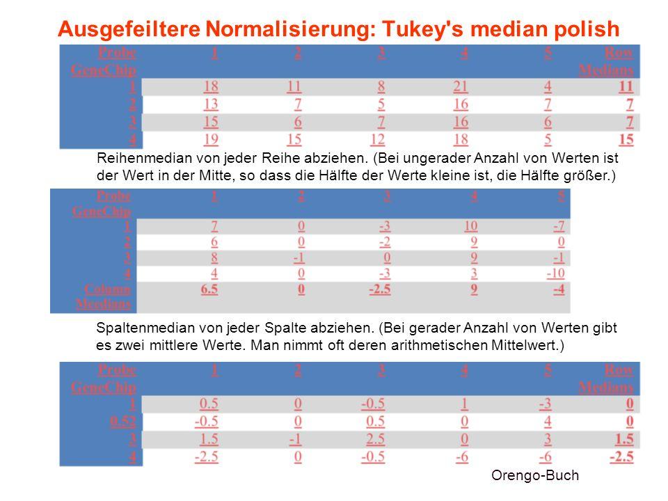 Ausgefeiltere Normalisierung: Tukey s median polish