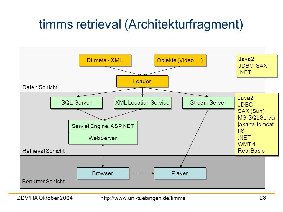 timms retrieval (Architekturfragment)