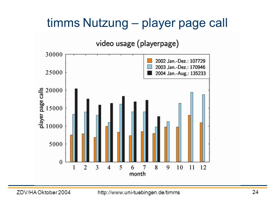timms Nutzung – player page call