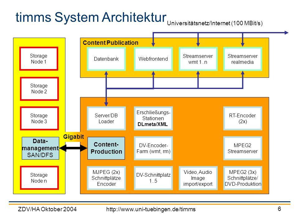 timms System Architektur