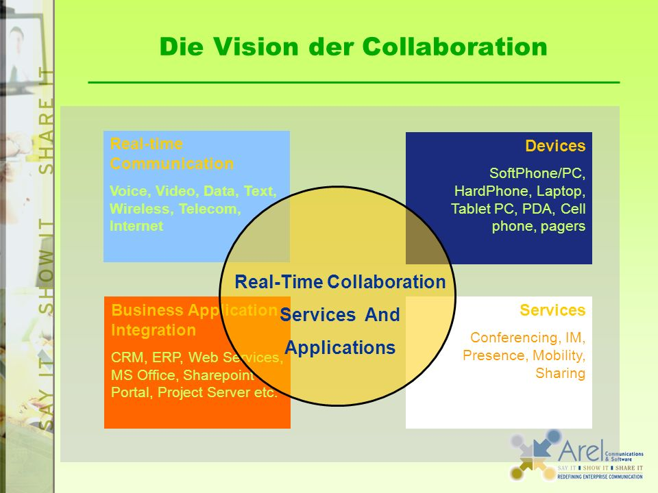 Die Vision der Collaboration