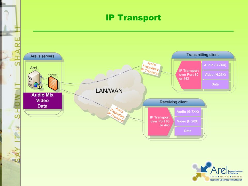 IP Transport