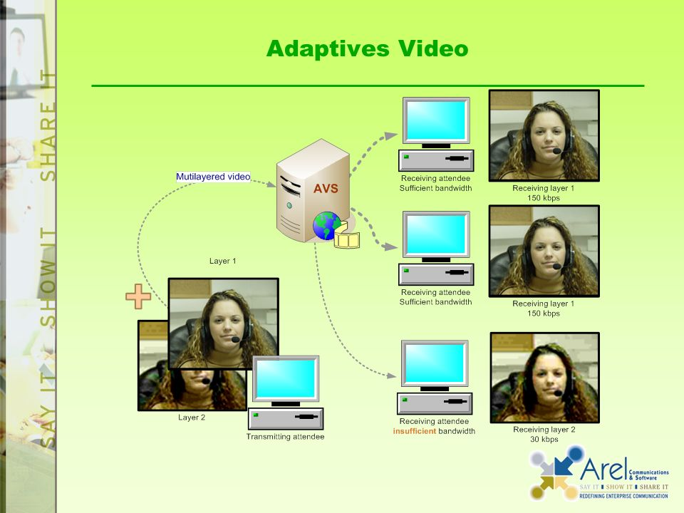 Adaptives Video