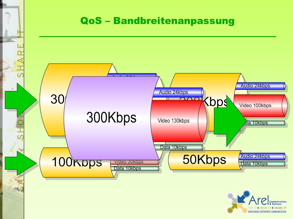 QoS – Bandbreitenanpassung