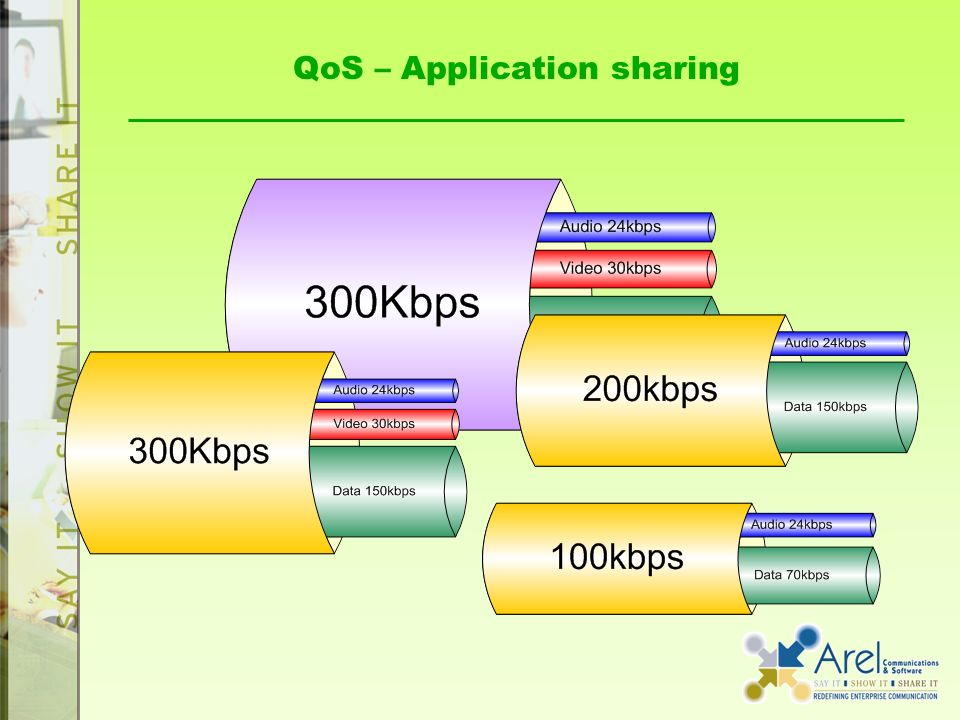 QoS – Application sharing