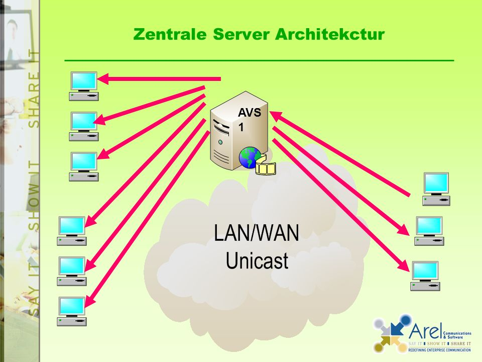 Zentrale Server Architekctur