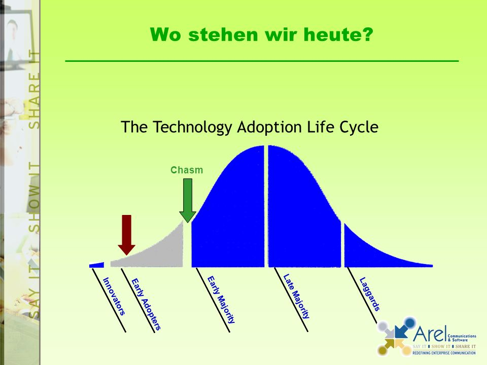 Wo stehen wir heute The Technology Adoption Life Cycle Chasm