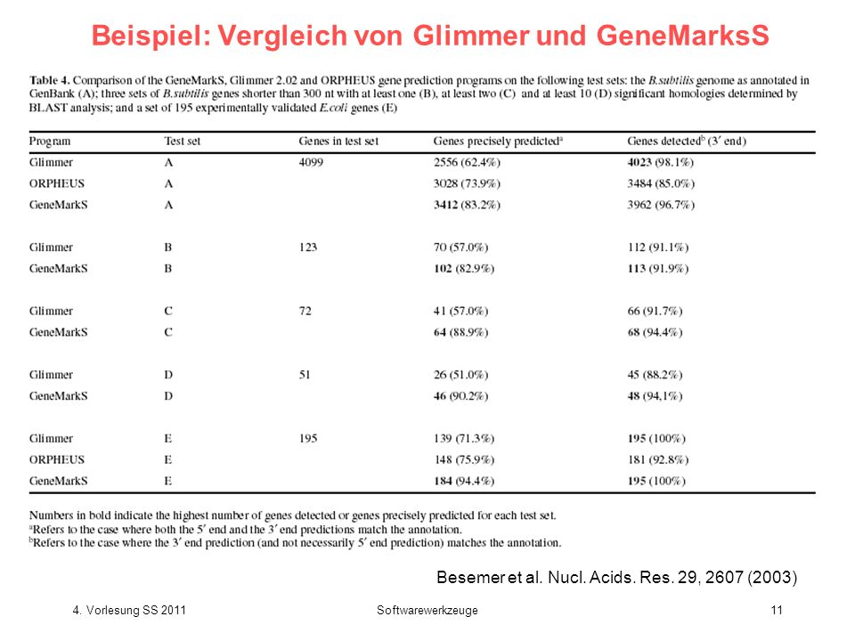 Beispiel: Vergleich von Glimmer und GeneMarksS