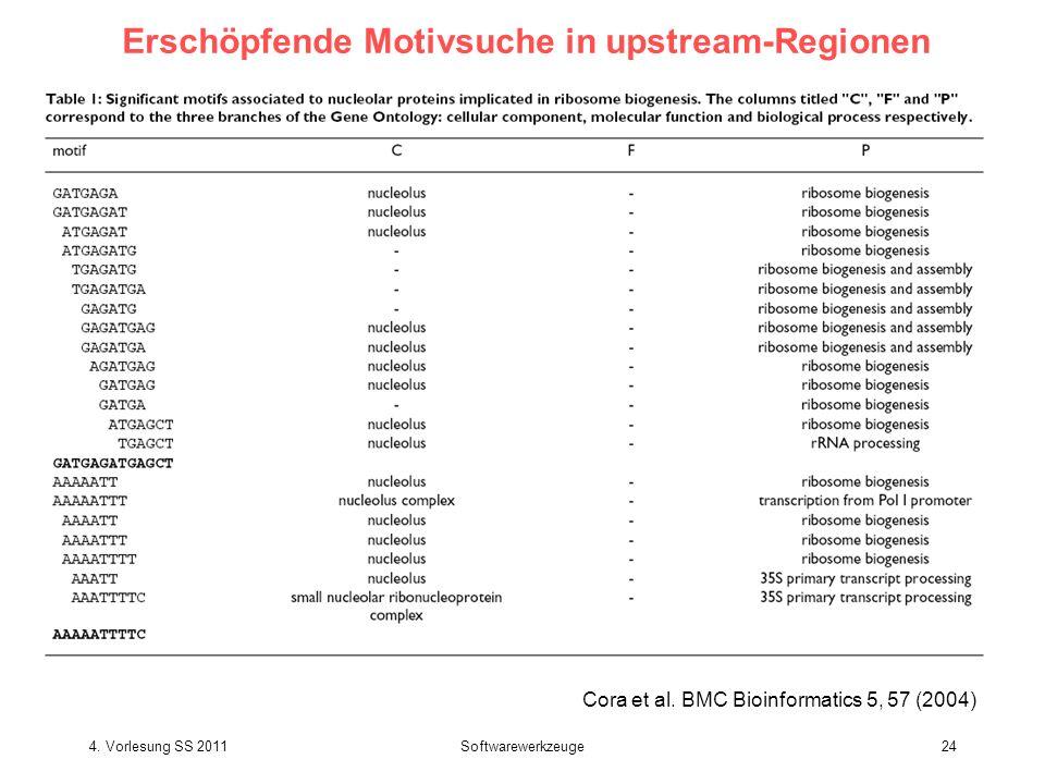 Erschöpfende Motivsuche in upstream-Regionen