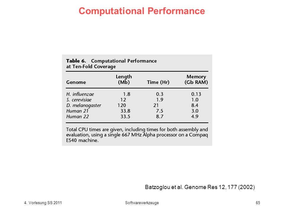 Computational Performance