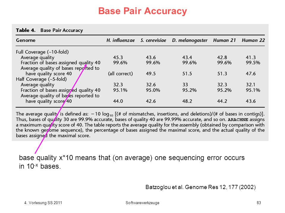 Base Pair Accuracy base quality x*10 means that (on average) one sequencing error occurs. in 10-x bases.