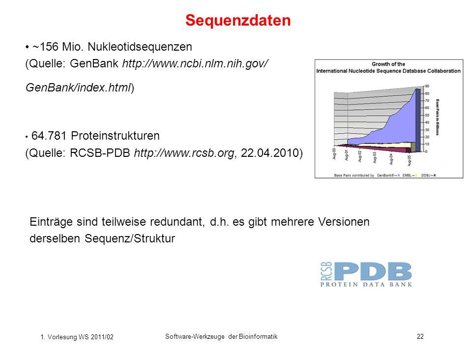 Sequenzdaten ~156 Mio. Nukleotidsequenzen (Quelle: GenBank http://www.ncbi.nlm.nih.gov/ GenBank/index.html)