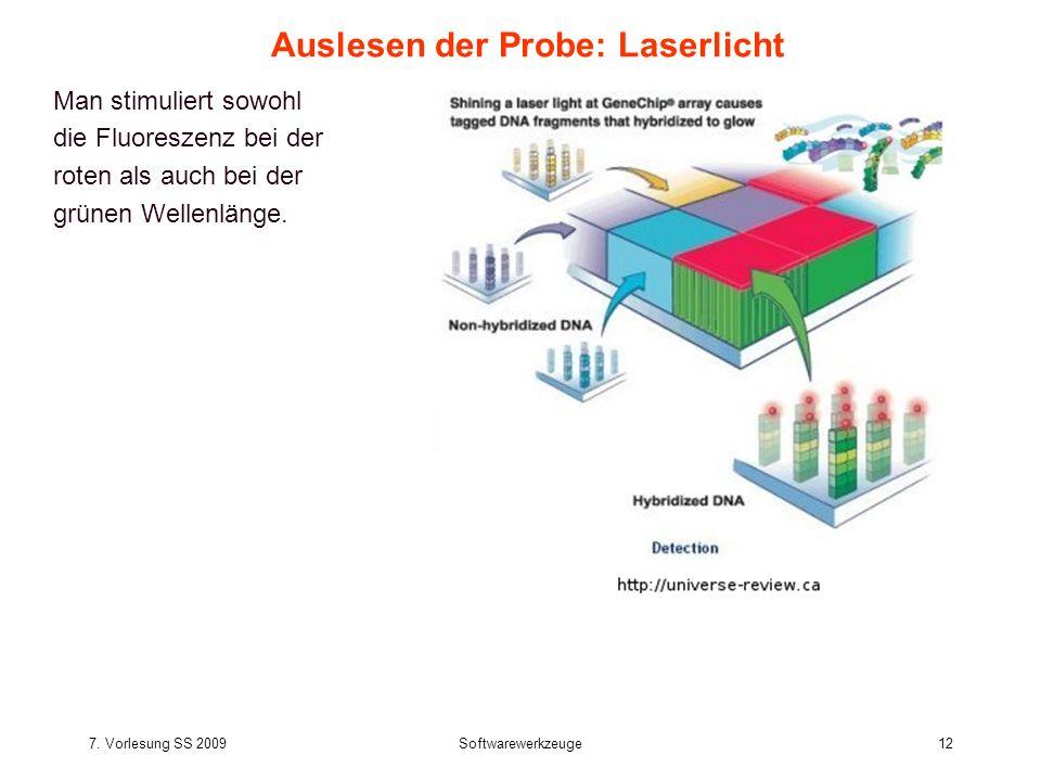 Auslesen der Probe: Laserlicht
