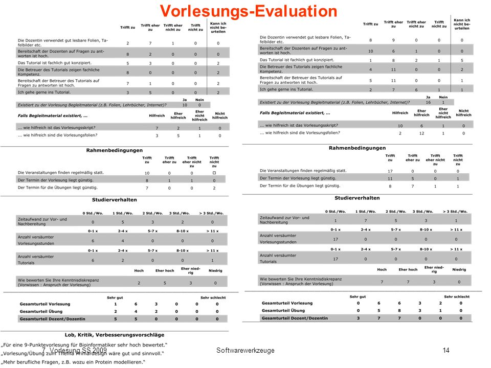 Vorlesungs-Evaluation