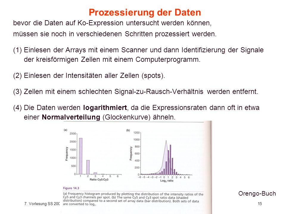 Prozessierung der Daten