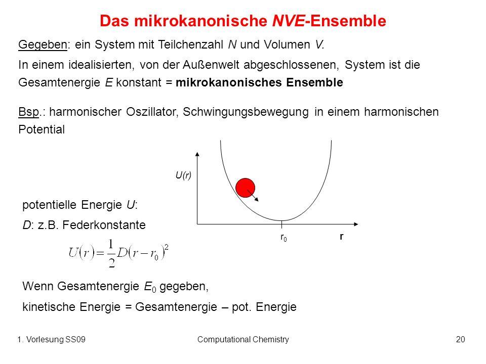 Das mikrokanonische NVE-Ensemble