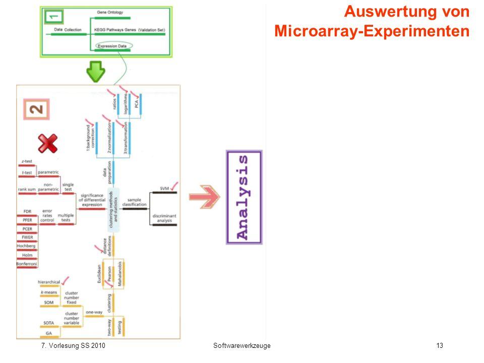 Auswertung von Microarray-Experimenten