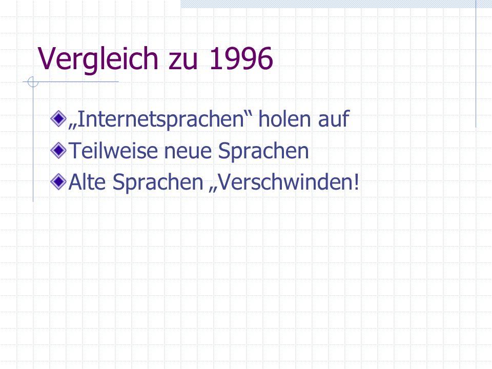 """Vergleich zu 1996 """"Internetsprachen holen auf Teilweise neue Sprachen"""