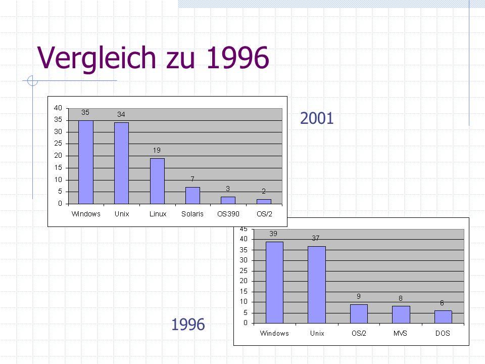 Vergleich zu 1996 2001 1996