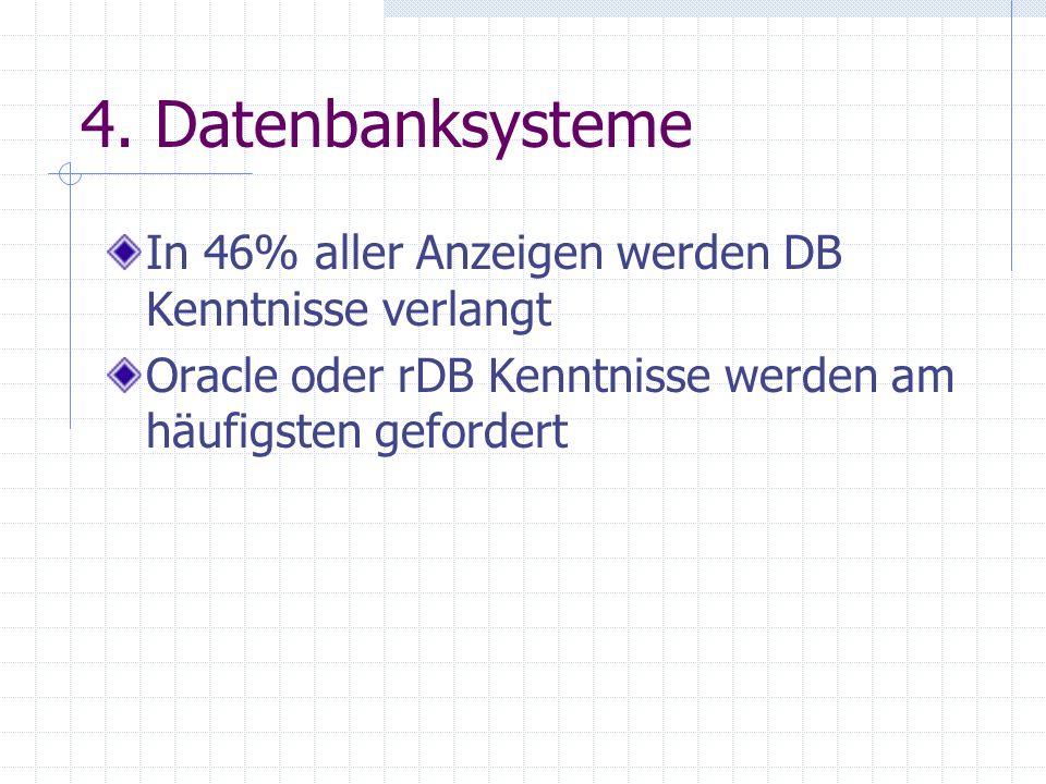 4. Datenbanksysteme In 46% aller Anzeigen werden DB Kenntnisse verlangt.