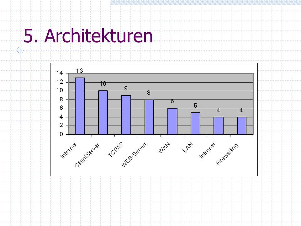 5. Architekturen