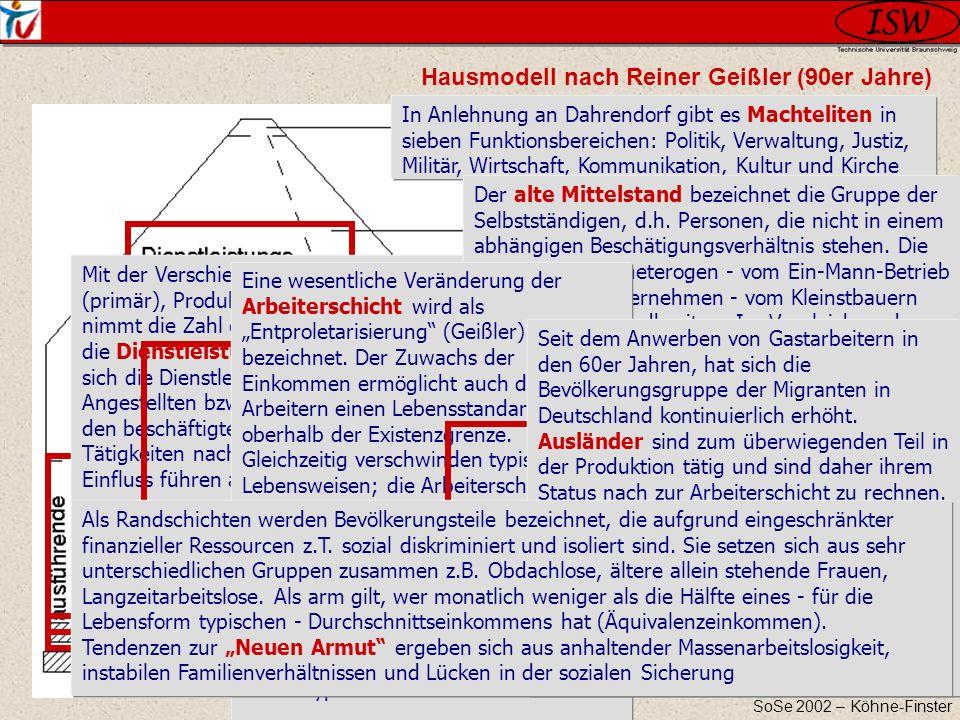 Hausmodell nach Reiner Geißler (90er Jahre)