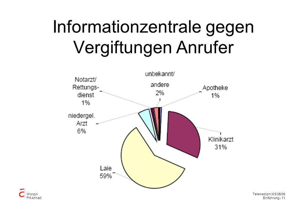 Informationzentrale gegen Vergiftungen Anrufer