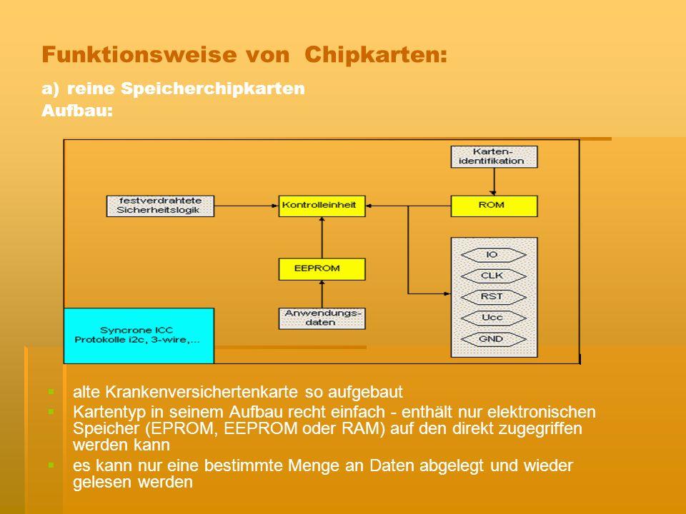 Funktionsweise von Chipkarten: a) reine Speicherchipkarten Aufbau: