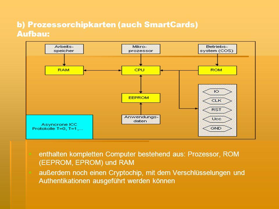 b) Prozessorchipkarten (auch SmartCards) Aufbau: