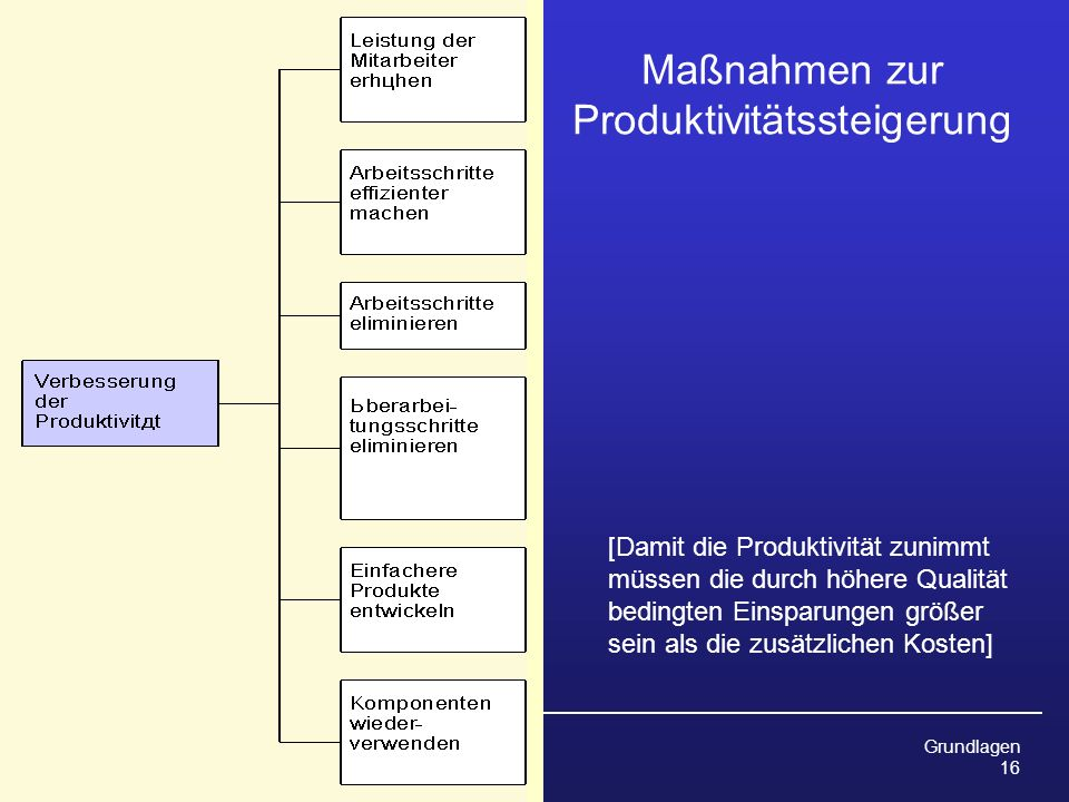 Maßnahmen zur Produktivitätssteigerung