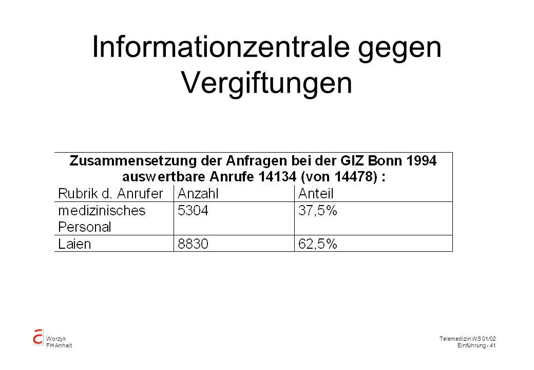 Informationzentrale gegen Vergiftungen