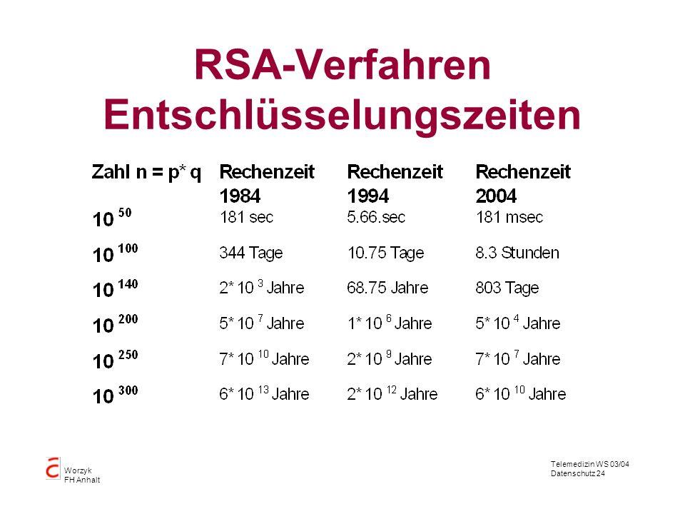 RSA-Verfahren Entschlüsselungszeiten