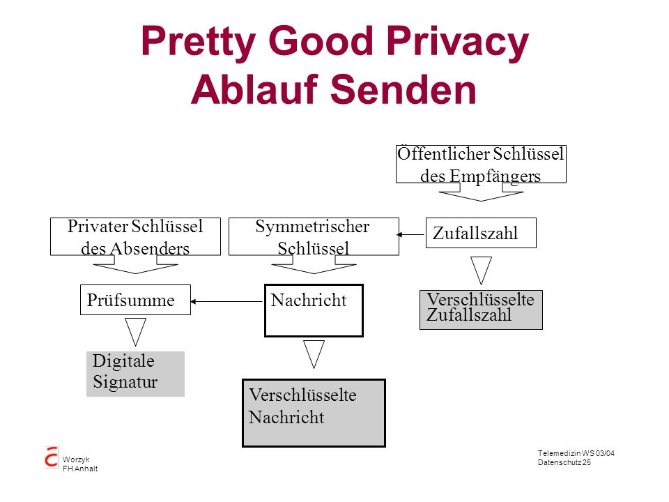 Pretty Good Privacy Ablauf Senden