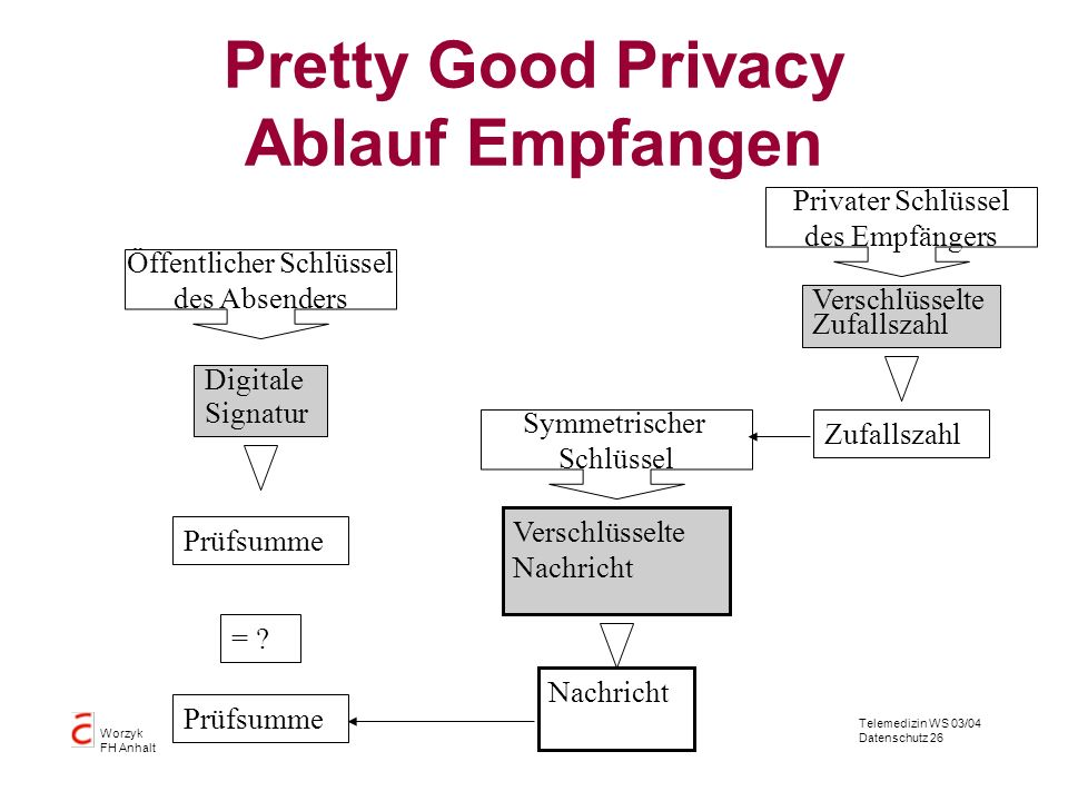 Pretty Good Privacy Ablauf Empfangen
